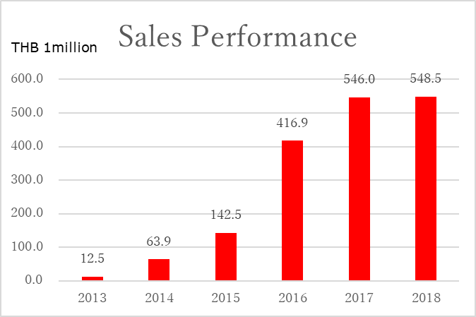 Thailand Factory sales-performance graph