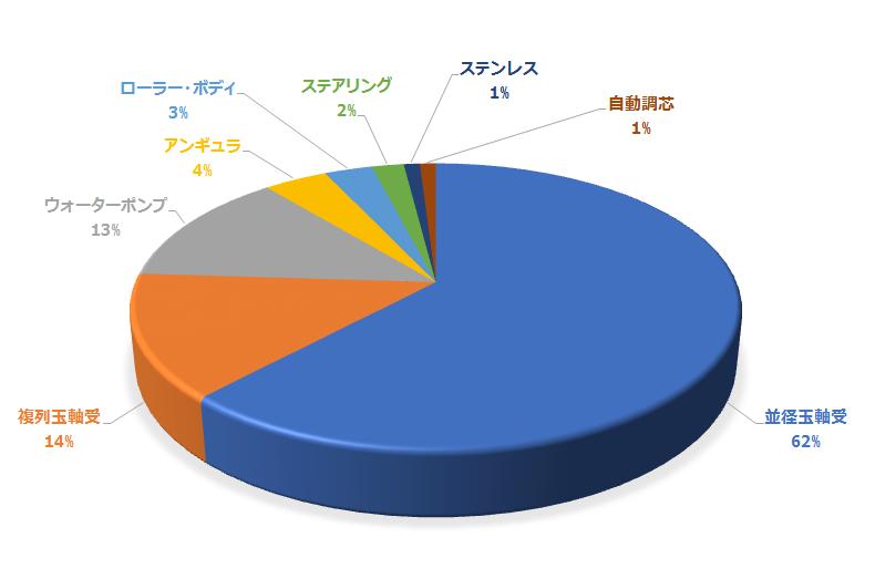 2017年売上構成比_日本語